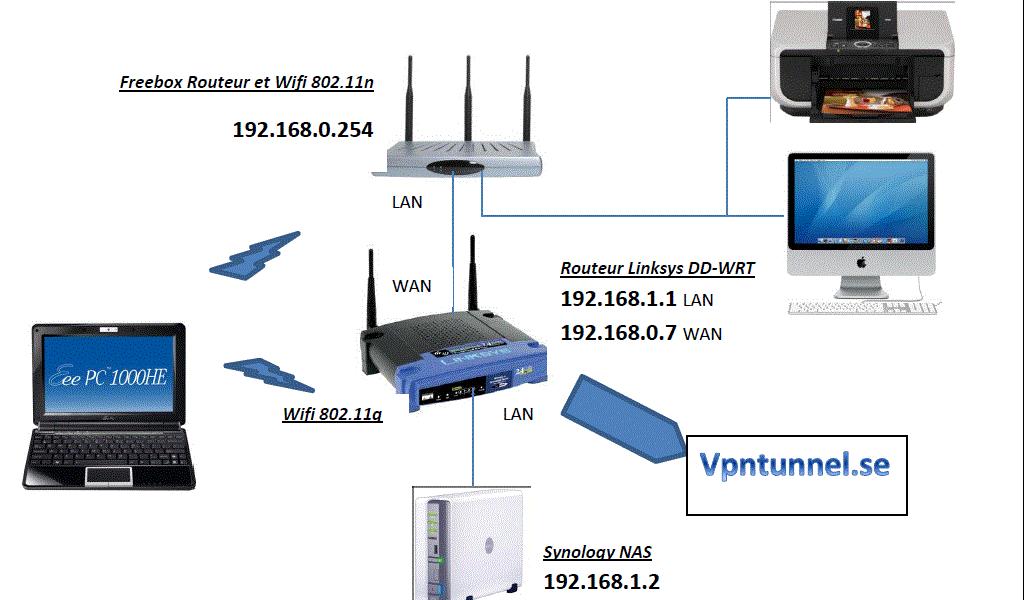 Configurer une Freebox pour autoriser une connexion VPN à un routeur DD-WRT
