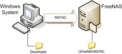 Sauvegarder ses données avec Rsync