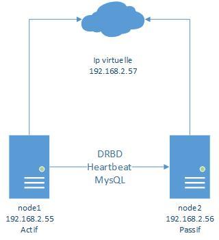 DRBDMySQL