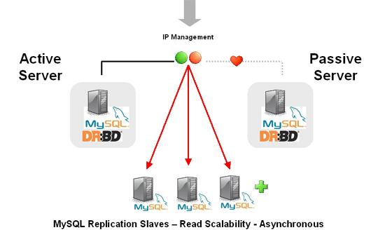 Un cluster DRBD / MySQL avec Heartbeat sur Debian 7