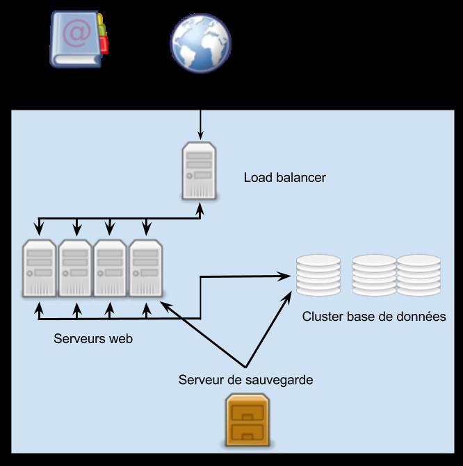 cluster-serveurs-load-balancing