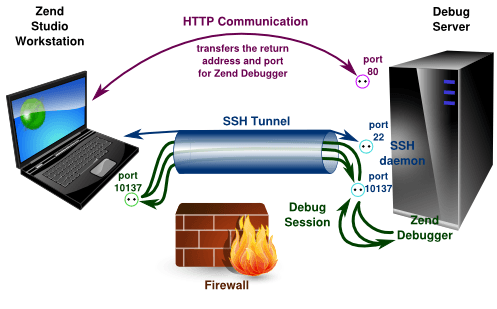 Set Up SSH Tunneling on a Linux / Unix / BSD Server To Bypass NAT