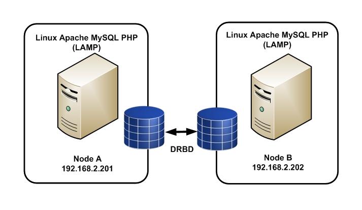 Un cluster DRBD / Apache avec Heartbeat sur Debian 7