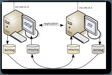 Réplication MySQL