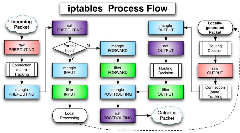 iptables-Flowchart