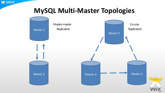 mysql-multi-master-replication-14-638