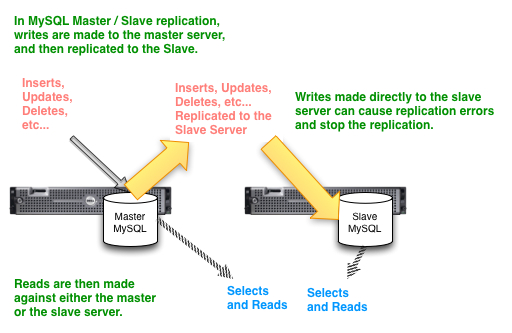 MySQL Replication scheme