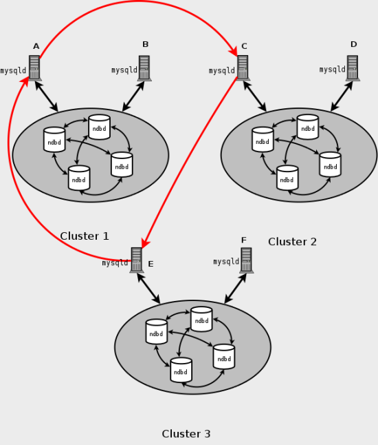 MySQL Cluster circular replication scheme in which all master SQL nodes are also slaves.