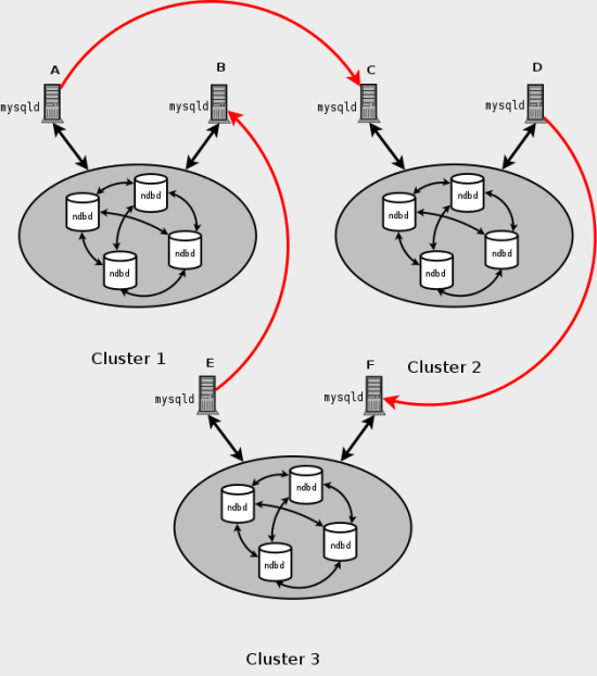 MySQL Cluster circular replication scheme in which all master SQL nodes are not also necessarily slaves.