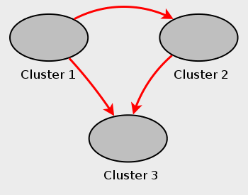 Multi-master MySQL Cluster replication setup, with three MySQL Clusters