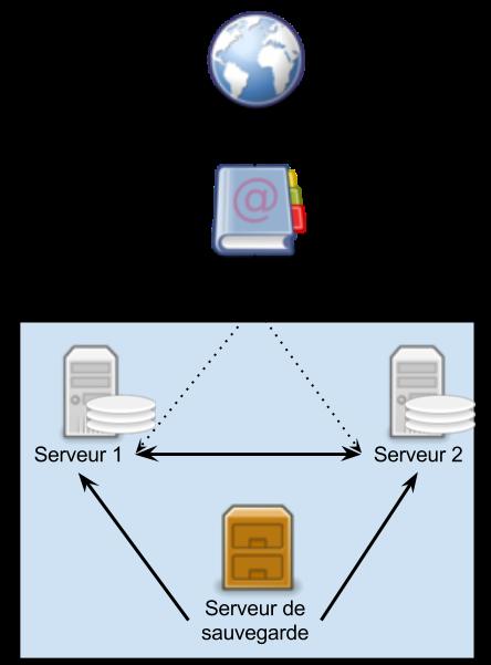 2 serveurs web en miroir