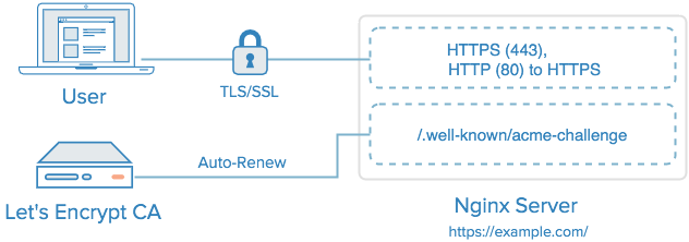 Nginx with Let's Encrypt TLS/SSL Certificate and Auto-renewal