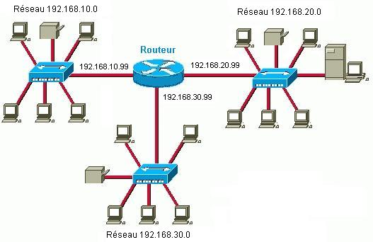 ip routage