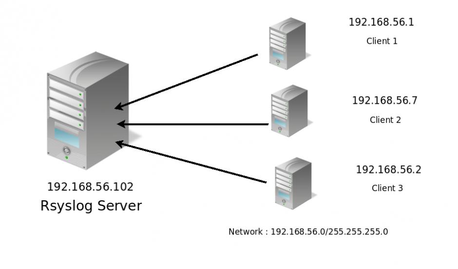 rsyslog linux