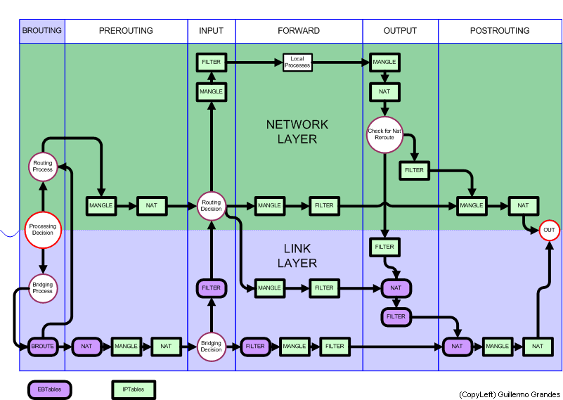 Diagrama linux netfilter iptables